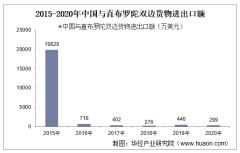 2015-2020年中国与直布罗陀双边贸易额与贸易差额统计