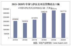 2015-2020年中国与伊拉克双边贸易额与贸易差额统计