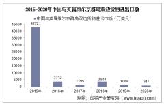 2015-2020年中国与英属维尔京群岛双边贸易额与贸易差额统计