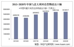 2015-2020年中国与意大利双边贸易额与贸易差额统计