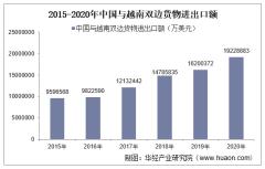 2015-2020年中国与越南双边贸易额与贸易差额统计