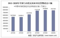 2015-2020年中国与印度尼西亚双边贸易额与贸易差额统计