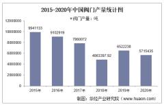 2015-2020年中国阀门产量及月均产量对比分析