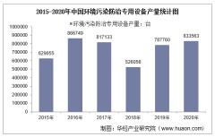 2015-2020年中国环境污染防治专用设备产量及月均产量对比分析
