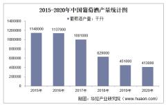 2015-2020年中国葡萄酒产量及月均产量对比分析