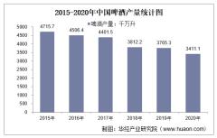 2015-2020年中国啤酒产量及月均产量对比分析