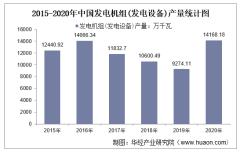 2015-2020年中国发电机组(发电设备)产量及月均产量对比分析