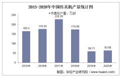 2015-2020年中国传真机产量及月均产量对比分析