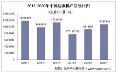 2015-2020年中国起重机产量及月均产量对比分析