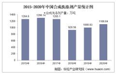 2015-2020年中国合成洗涤剂产量及月均产量对比分析