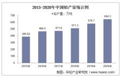 2015-2020年中国铅产量及月均产量对比分析