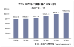 2015-2020年中国粗钢产量及月均产量对比分析