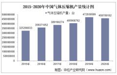 2015-2020年中国气体压缩机产量及月均产量对比分析