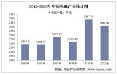 2015-2020年中国纯碱产量及月均产量对比分析