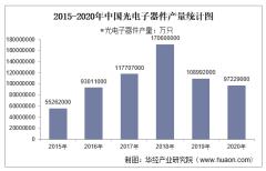 2015-2020年中国光电子器件产量及月均产量对比分析