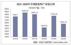 2015-2020年中国软饮料产量及月均产量对比分析