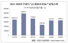 2015-2020年中国大气污染防治设备产量及月均产量对比分析