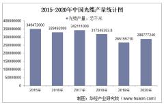 2015-2020年中国光缆产量及月均产量对比分析