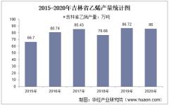 2015-2020年吉林省乙烯产量及月均产量对比分析