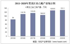 2015-2020年黑龙江省乙烯产量及月均产量对比分析