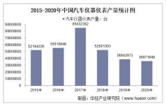 2015-2020年中国汽车仪器仪表产量及月均产量对比分析