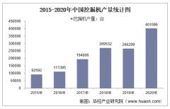 2015-2020年中国挖掘机产量及月均产量对比分析