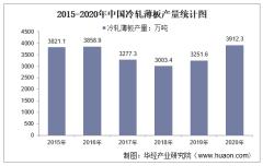 2015-2020年中国冷轧薄板产量及月均产量对比分析
