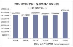 2015-2020年中国计算机整机产量及月均产量对比分析