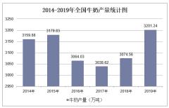 2019年全国牛奶产量及各地区排行统计分析