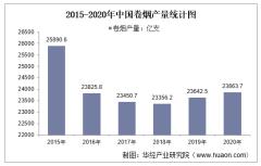 2015-2020年中国卷烟产量及月均产量对比分析