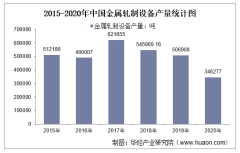 2015-2020年中国金属轧制设备产量及月均产量对比分析