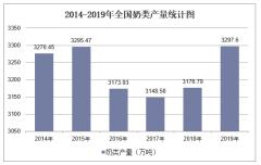 2019年全国奶类产量及各地区排行统计分析
