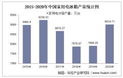 2015-2020年中国家用电冰箱产量及月均产量对比分析