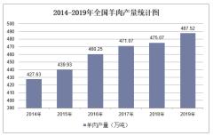 2019年全国羊肉产量及各地区排行统计分析