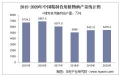 2015-2020年中国精制食用植物油产量及月均产量对比分析