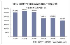 2015-2020年中国金属成形机床产量及月均产量对比分析