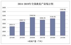 2019年全国禽蛋产量及各地区排行统计分析