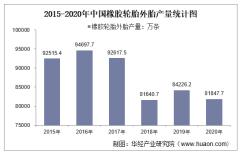 2015-2020年中国橡胶轮胎外胎产量及月均产量对比分析