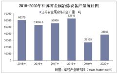 2015-2020年江苏省金属冶炼设备产量及月均产量对比分析