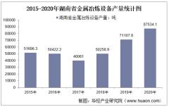 2015-2020年湖南省金属冶炼设备产量及月均产量对比分析