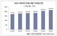 2015-2020年中国乙烯产量及月均产量对比分析