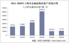 2015-2020年上海市金属冶炼设备产量及月均产量对比分析