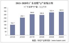 2015-2020年广东省煤气产量及月均产量对比分析