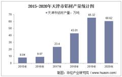 2015-2020年天津市铝材产量及月均产量对比分析