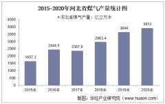 2015-2020年河北省煤气产量及月均产量对比分析