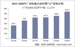 2015-2020年广西壮族自治区煤气产量及月均产量对比分析