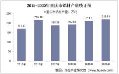2015-2020年重庆市铝材产量及月均产量对比分析