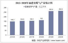 2015-2020年福建省煤气产量及月均产量对比分析