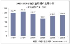 2015-2020年浙江省铝材产量及月均产量对比分析