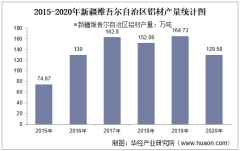 2015-2020年新疆维吾尔自治区铝材产量及月均产量对比分析